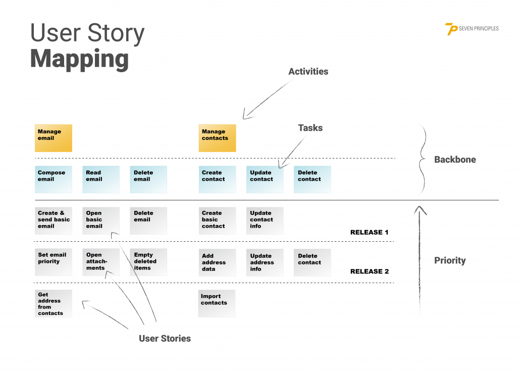 user-story-mapping-example-1030x751